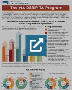 MA DSRIP TA Program Infographic - Q1 (2020) Thumbnail