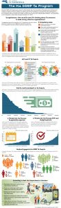 MA DSRIP TA Program Infographic - Q4