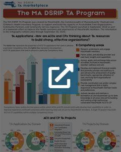 MA DSRIP TA Program Infographic - Q3 (2020)