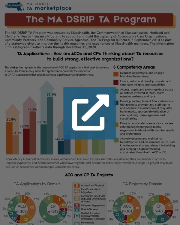 MA DSRIP TA Program Infographic - Q4 (2020)