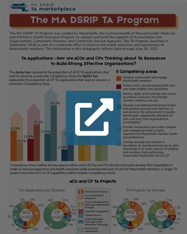 MA DSRIP TA Program Infographic - S1 (2021)